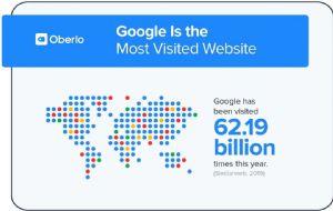 2020谷歌搜索统计报告,做谷歌优化推广必看!
